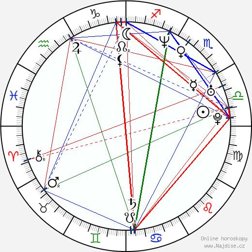 Richard Ian Cox wikipedie wiki 2017, 2018 horoskop