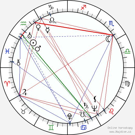 Richard Irving wikipedie wiki 2017, 2018 horoskop