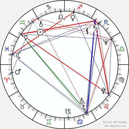 Richard Jackson wikipedie wiki 2018, 2019 horoskop