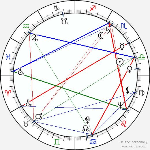 Richard Jaeckel wikipedie wiki 2019, 2020 horoskop