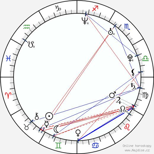 Richard Kahan wikipedie wiki 2018, 2019 horoskop