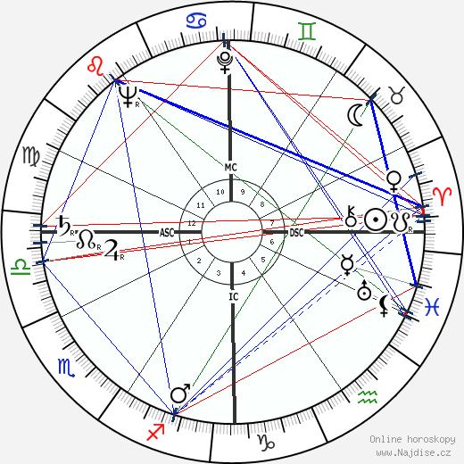 Richard Kiley wikipedie wiki 2020, 2021 horoskop