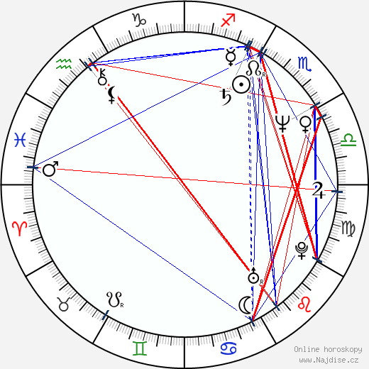 Richard Kind wikipedie wiki 2019, 2020 horoskop