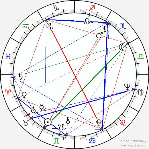 Richard Kovalčík wikipedie wiki 2019, 2020 horoskop