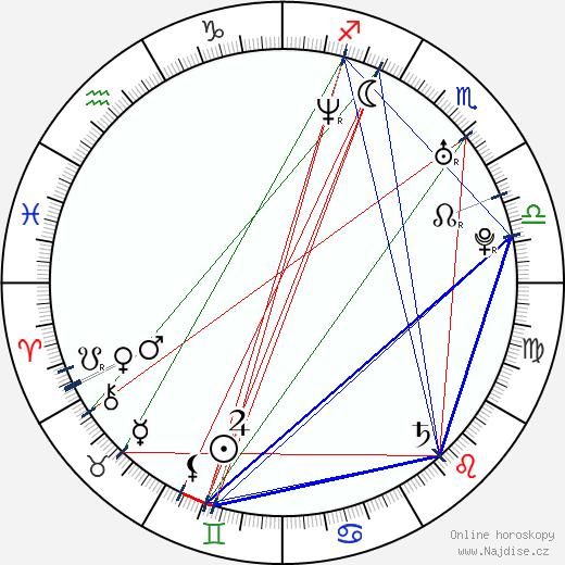 Richard Krajčo wikipedie wiki 2020, 2021 horoskop