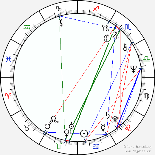 Richard Lewis wikipedie wiki 2019, 2020 horoskop