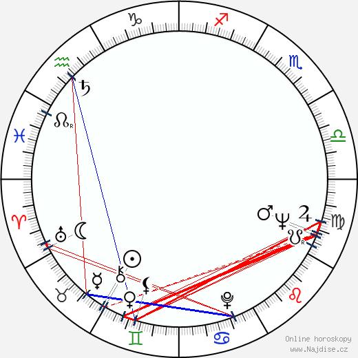 Richard Libertini wikipedie wiki 2019, 2020 horoskop