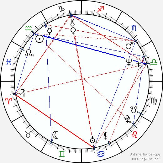 Richard Lineback wikipedie wiki 2017, 2018 horoskop