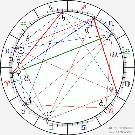 Richard Lowenstein wikipedie wiki 2019, 2020 horoskop