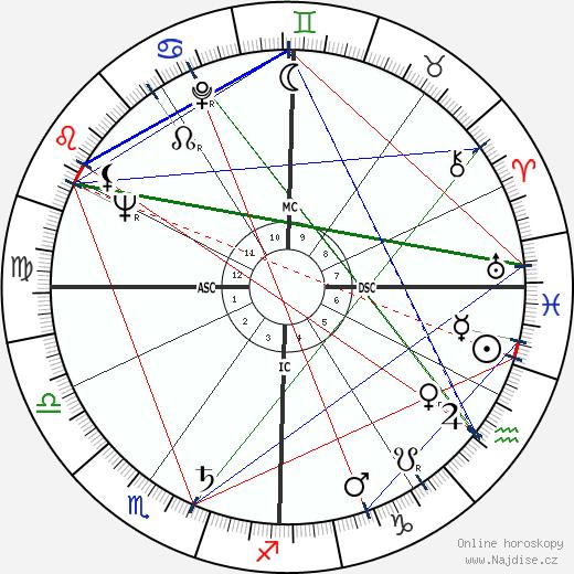 Richard Matheson wikipedie wiki 2017, 2018 horoskop