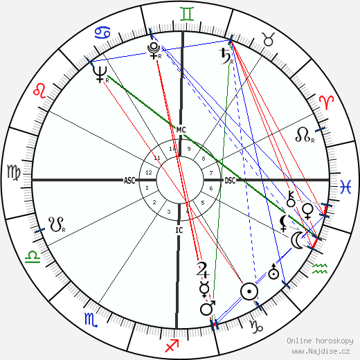 Richard Nixon wikipedie wiki 2019, 2020 horoskop