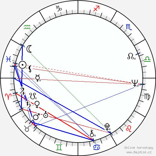 Richard O'Callaghan wikipedie wiki 2018, 2019 horoskop