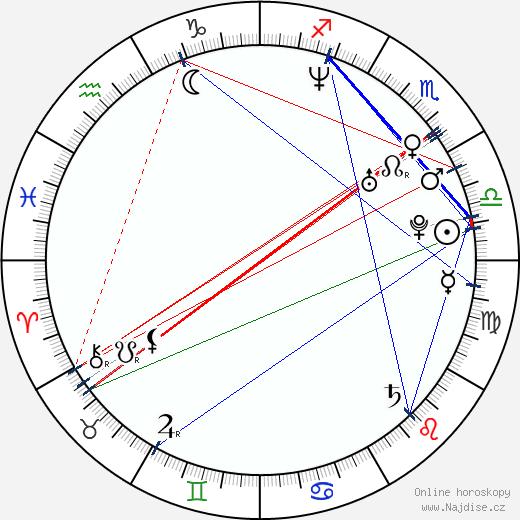 Richard Oakes wikipedie wiki 2017, 2018 horoskop