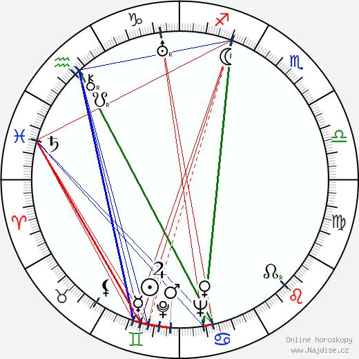 Richard Pottier wikipedie wiki 2019, 2020 horoskop
