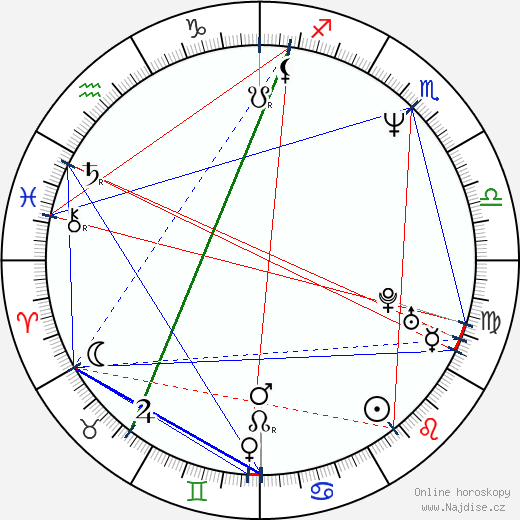 Richard Řeřicha wikipedie wiki 2019, 2020 horoskop