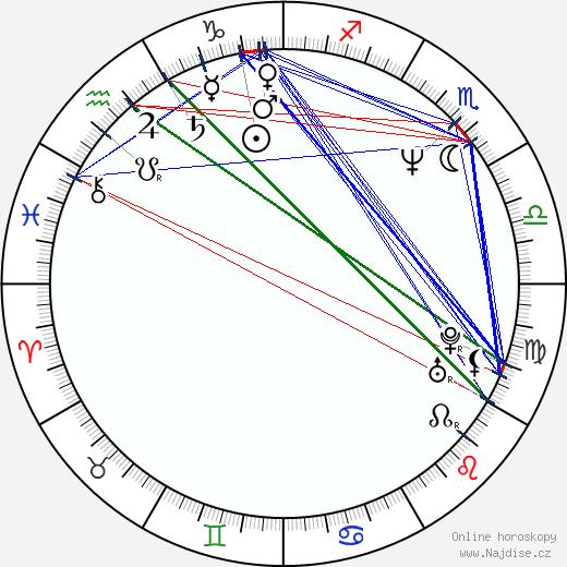 Richard Roxburgh wikipedie wiki 2017, 2018 horoskop
