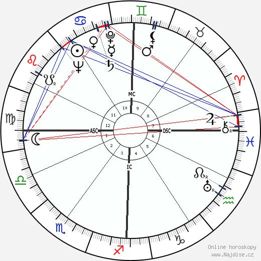 Richard Scammon wikipedie wiki 2019, 2020 horoskop