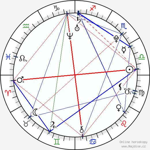 Richard Scheufler ml. wikipedie wiki 2018, 2019 horoskop