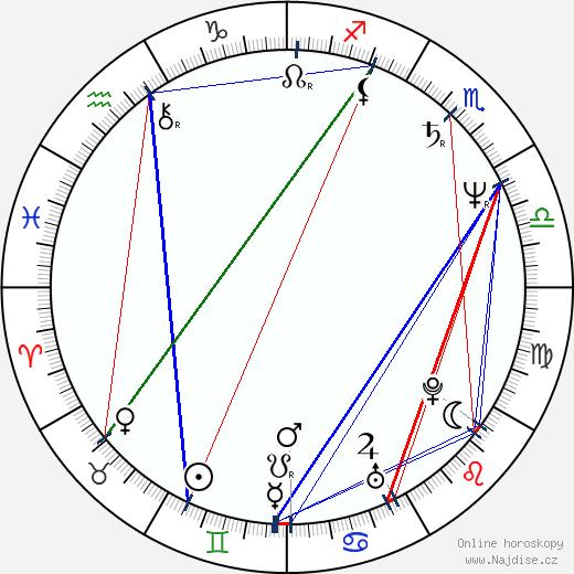Richard Schiff wikipedie wiki 2020, 2021 horoskop