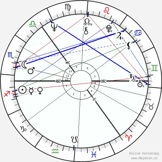 Richard Shepherd wikipedie wiki 2019, 2020 horoskop