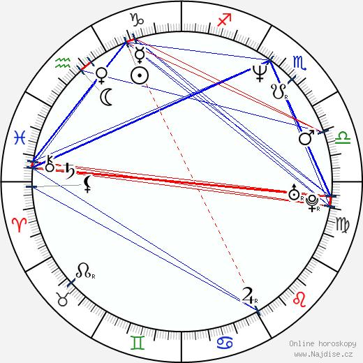 Richard Stanke wikipedie wiki 2020, 2021 horoskop