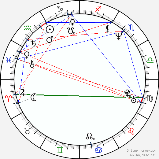 Richard Svoboda wikipedie wiki 2019, 2020 horoskop