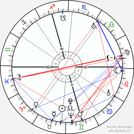 Richard Tauber wikipedie wiki 2018, 2019 horoskop