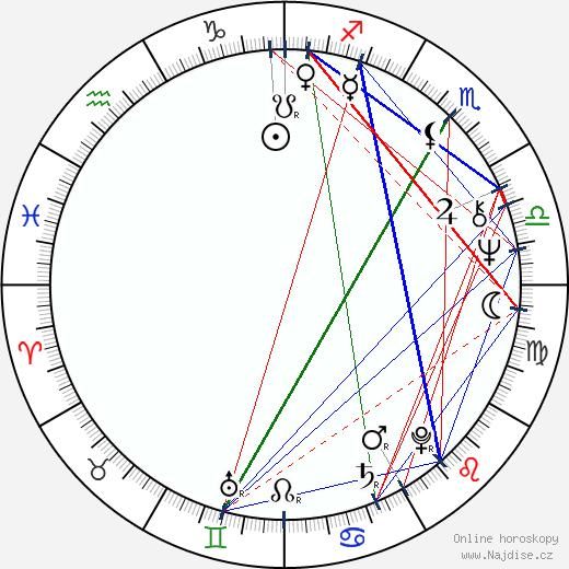 Richard Tesařík wikipedie wiki 2019, 2020 horoskop