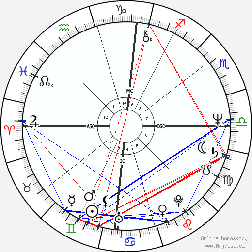 Richard Thomas wikipedie wiki 2020, 2021 horoskop