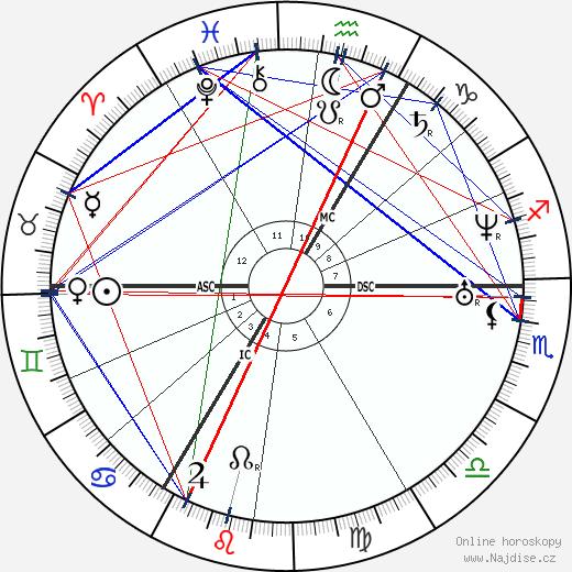Richard Wagner wikipedie wiki 2020, 2021 horoskop