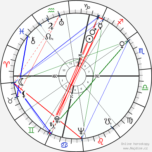 Richard Widmark wikipedie wiki 2018, 2019 horoskop