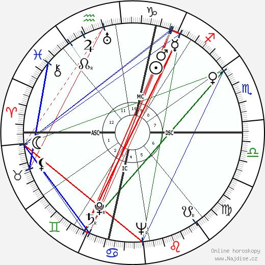 Richard Widmark wikipedie wiki 2018, 2019 horoskop