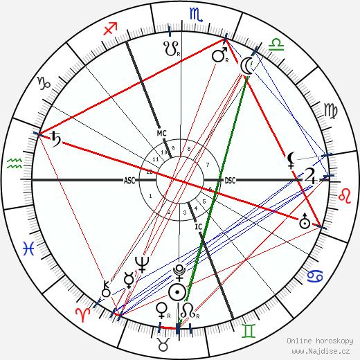 Richard Wilhelm wikipedie wiki 2019, 2020 horoskop