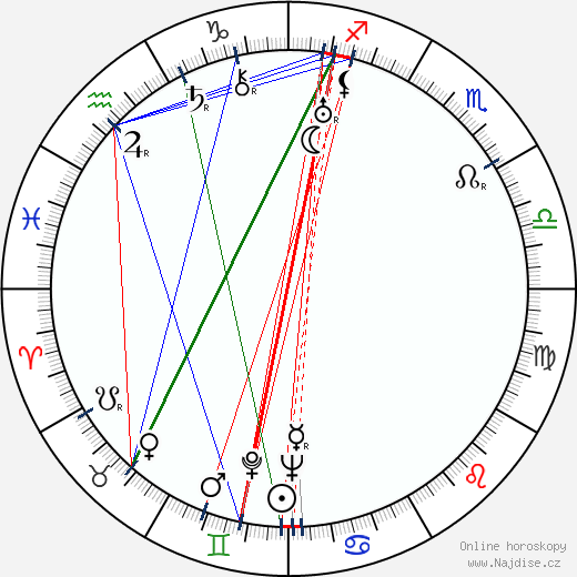 Richard Záhorský wikipedie wiki 2020, 2021 horoskop