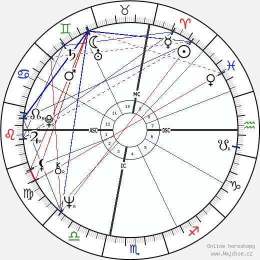 Rick Barry wikipedie wiki 2017, 2018 horoskop