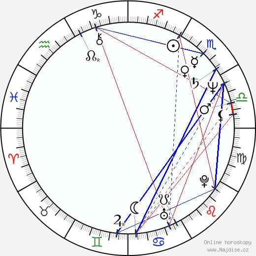 Rick Bayless wikipedie wiki 2018, 2019 horoskop