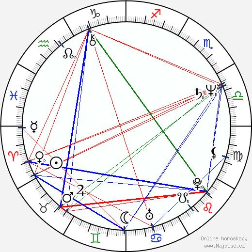 Rick Moranis wikipedie wiki 2020, 2021 horoskop