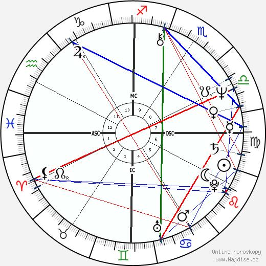 Rick Springfield wikipedie wiki 2017, 2018 horoskop
