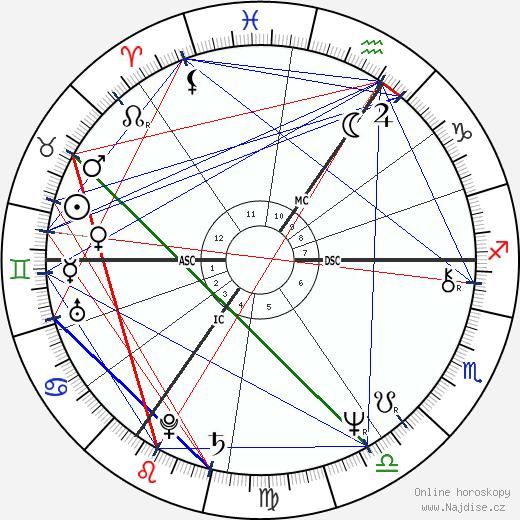 Rick Wakeman wikipedie wiki 2019, 2020 horoskop