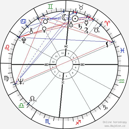 Ricky Nelson wikipedie wiki 2017, 2018 horoskop