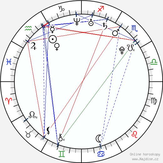 Ricky Ullman wikipedie wiki 2018, 2019 horoskop