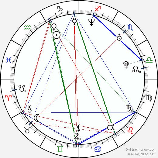 Ricky Wilson wikipedie wiki 2019, 2020 horoskop