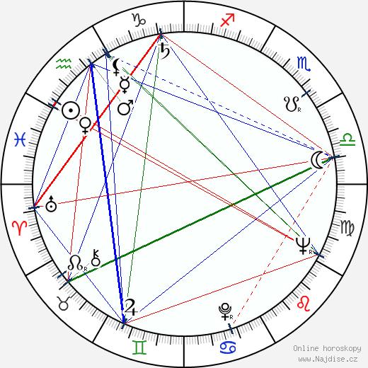 Ricou Browning wikipedie wiki 2019, 2020 horoskop