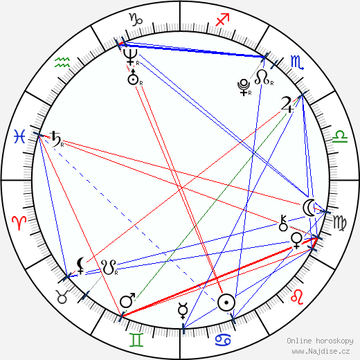 Ridge Canipe wikipedie wiki 2018, 2019 horoskop