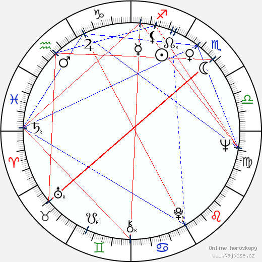 Ridley Scott wikipedie wiki 2018, 2019 horoskop