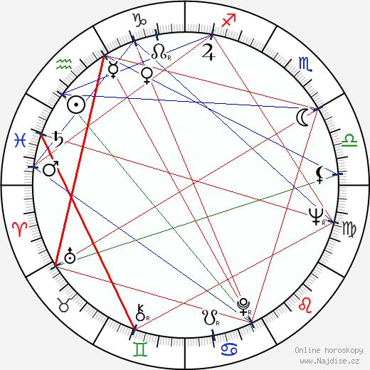Riitta Vainio wikipedie wiki 2019, 2020 horoskop
