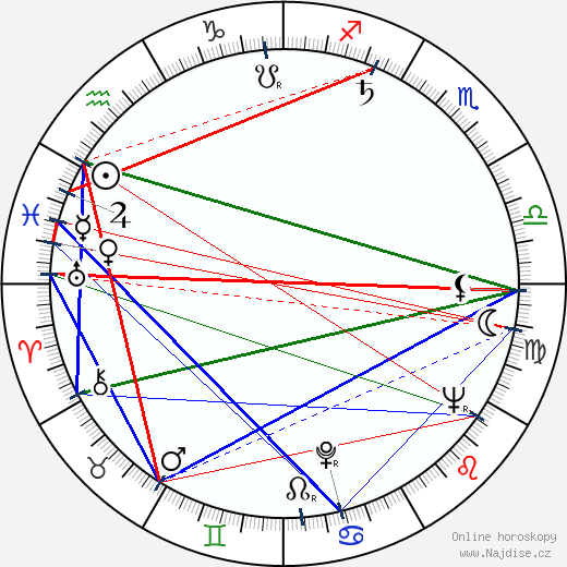 Rik Battaglia wikipedie wiki 2019, 2020 horoskop