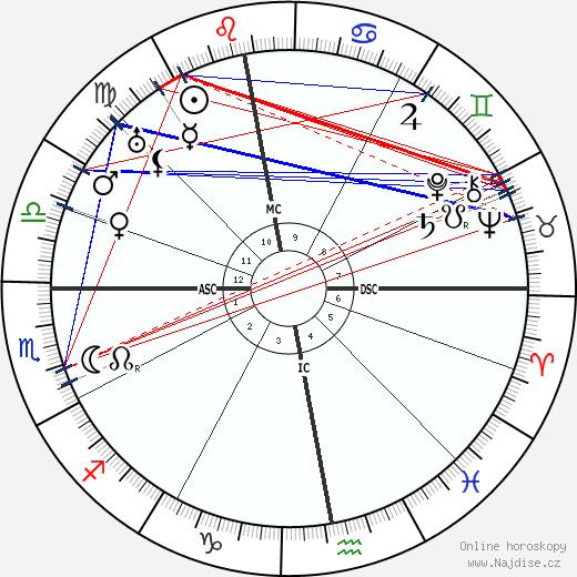 Rik Wouters wikipedie wiki 2019, 2020 horoskop