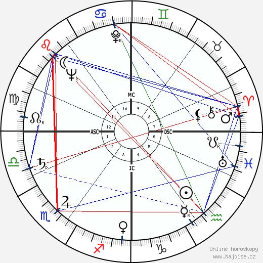 Rika de Backer wikipedie wiki 2018, 2019 horoskop