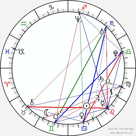 Rike Schmid wikipedie wiki 2017, 2018 horoskop